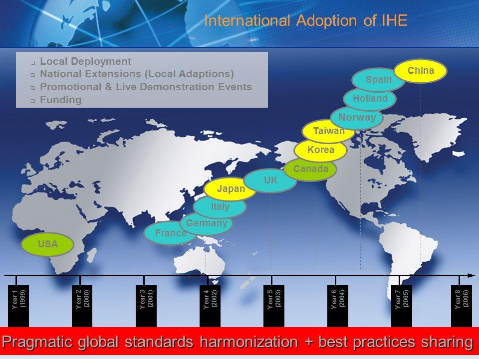 International Adoption of IHE France  Local Deployment  National Extensions (Local Adaptions)  Promotional & Live Demonstration Events  Funding USAGermanyItalyJapanUKCanadaKoreaTaiwan Norway HollandSpainChina Year 1 (1999) Year 2 (2000) Year 3 (2001) Year 4 (2002) Year 5 (2003) Year 6 (2004) Year 7 (2005) Year 8 (2006) Pragmatic global standards harmonization + best practices sharing