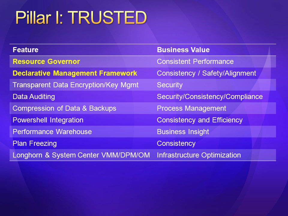 FeatureBusiness Value Resource GovernorConsistent Performance Declarative Management FrameworkConsistency / Safety/Alignment Transparent Data Encryption/Key MgmtSecurity Data AuditingSecurity/Consistency/Compliance Compression of Data & BackupsProcess Management Powershell IntegrationConsistency and Efficiency Performance WarehouseBusiness Insight Plan FreezingConsistency Longhorn & System Center VMM/DPM/OMInfrastructure Optimization