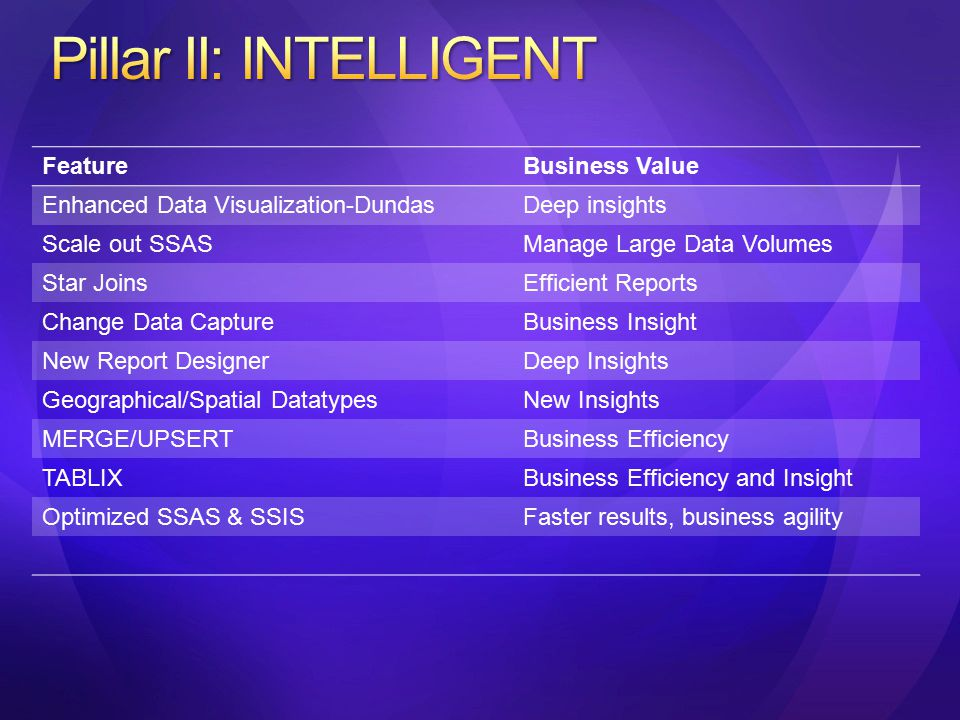 FeatureBusiness Value Enhanced Data Visualization-DundasDeep insights Scale out SSASManage Large Data Volumes Star JoinsEfficient Reports Change Data CaptureBusiness Insight New Report DesignerDeep Insights Geographical/Spatial DatatypesNew Insights MERGE/UPSERTBusiness Efficiency TABLIXBusiness Efficiency and Insight Optimized SSAS & SSISFaster results, business agility