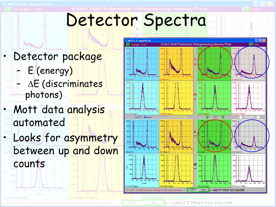 Detector Spectra Detector package – E (energy) –  E (discriminates photons) Mott data analysis automated Looks for asymmetry between up and down counts