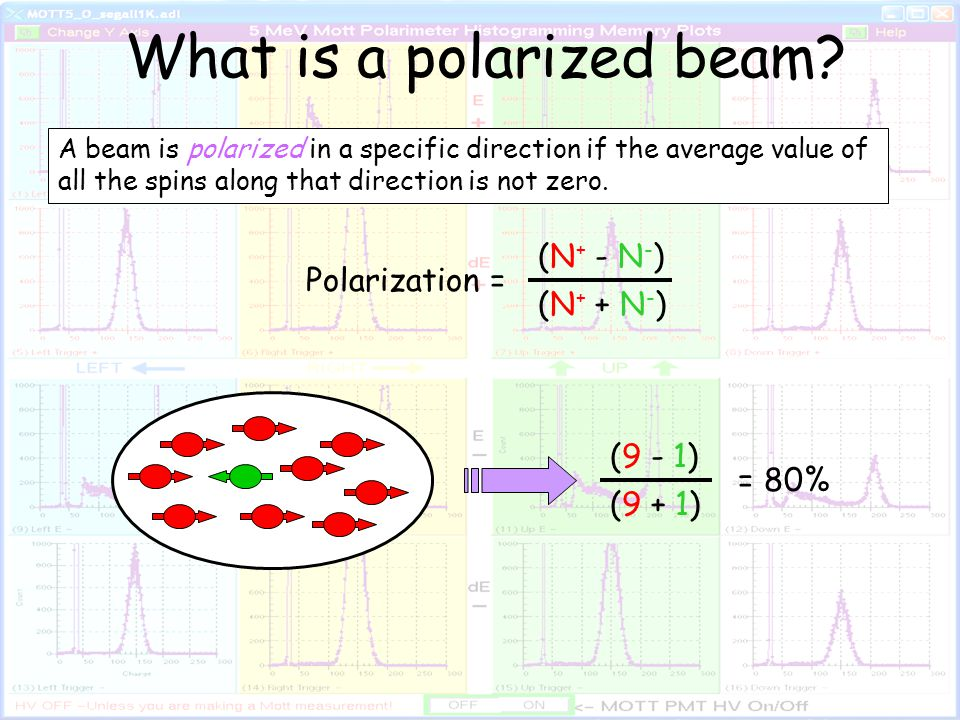 What is a polarized beam.
