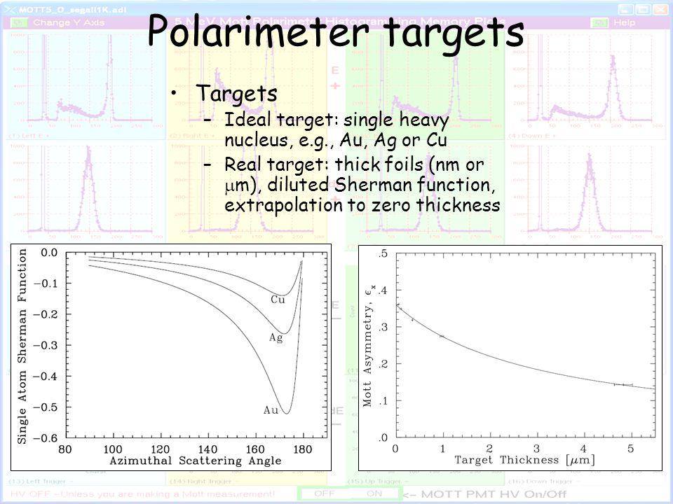 Vacuum Valve Setup Viewer Target Corrector Dump Dipole Detector Hut Target Chamber Target/ Viewer Ladder Start with beam to FC2.
