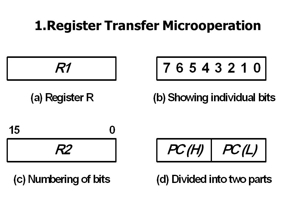 1.Register Transfer Microoperation