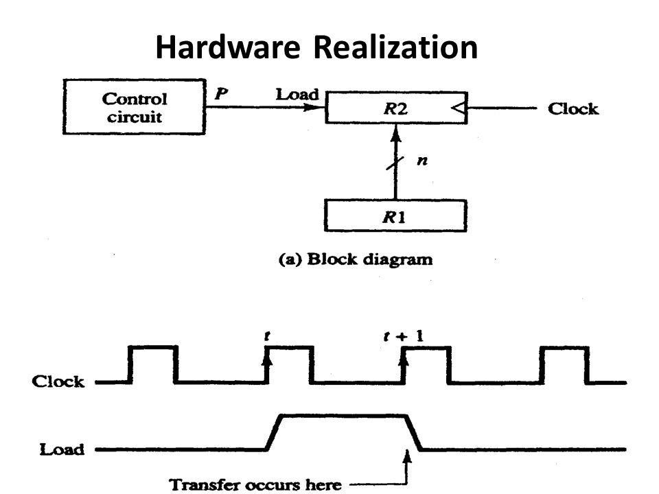 Hardware Realization