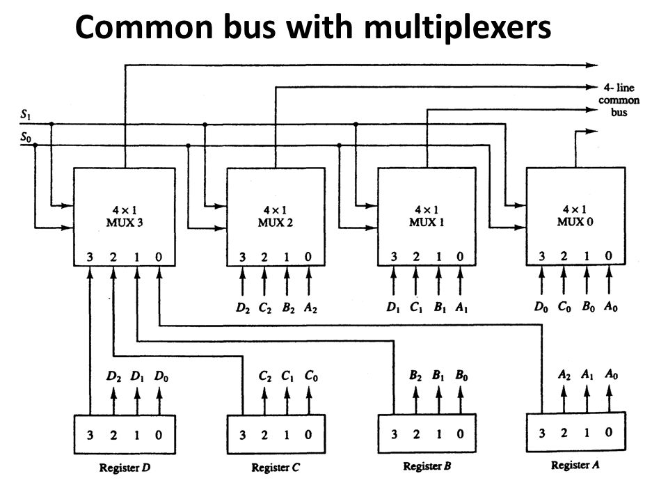 Common bus with multiplexers