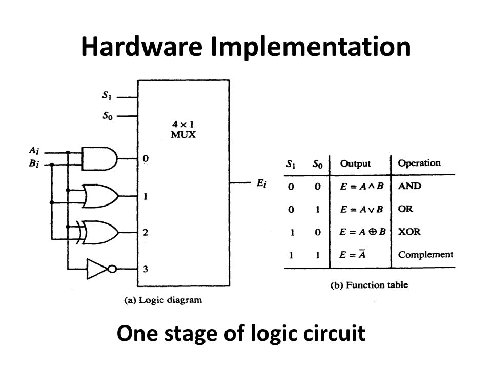 Hardware Implementation One stage of logic circuit