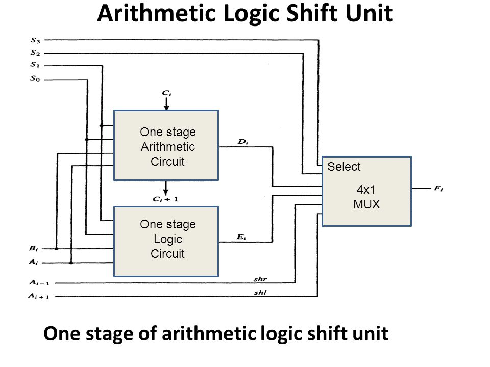 Arithmetic Logic Shift Unit One stage of arithmetic logic shift unit One stage Arithmetic Circuit One stage Logic Circuit Select 4x1 MUX
