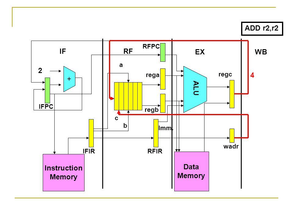 Instruction Memory + Data Memory ALU 2 IFRF EXWB IFPC RFPC IFIRRFIR wadr rega regb regc a b c Imm. ADD r2,r2 4