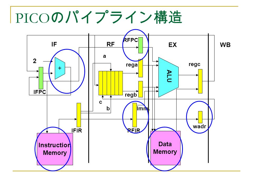 PICO のパイプライン構造 Instruction Memory + Data Memory ALU 2 IFRF EXWB IFPC RFPC IFIRRFIR wadr rega regb regc a b c Imm.