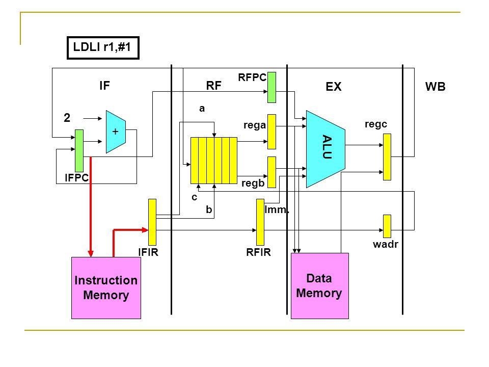Instruction Memory + Data Memory ALU 2 IFRF EXWB IFPC RFPC IFIRRFIR wadr rega regb regc a b c Imm. LDLI r1,#1