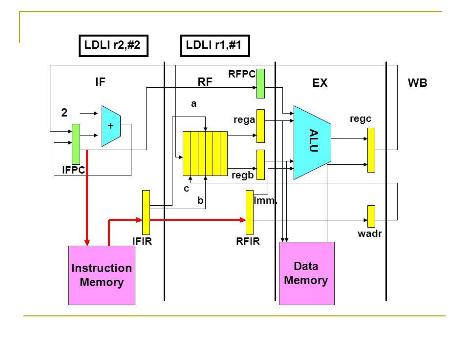 Instruction Memory + Data Memory ALU 2 IFRF EXWB IFPC RFPC IFIRRFIR wadr rega regb regc a b c Imm. LDLI r2,#2LDLI r1,#1