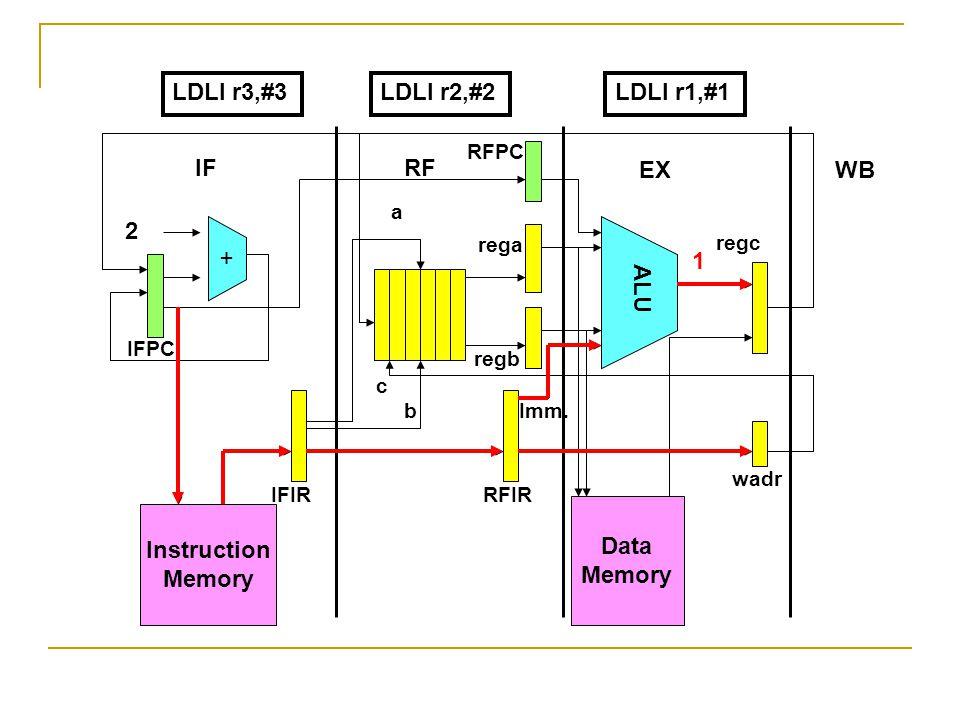 Instruction Memory + Data Memory ALU 2 IFRF EXWB IFPC RFPC IFIRRFIR wadr rega regb regc a b c Imm. LDLI r3,#3LDLI r2,#2LDLI r1,#1 1