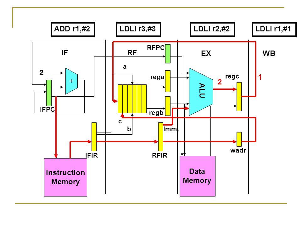 Instruction Memory + Data Memory ALU 2 IFRF EXWB IFPC RFPC IFIRRFIR wadr rega regb regc a b c Imm. ADD r1,#2LDLI r2,#2LDLI r1,#1 2 1 LDLI r3,#3