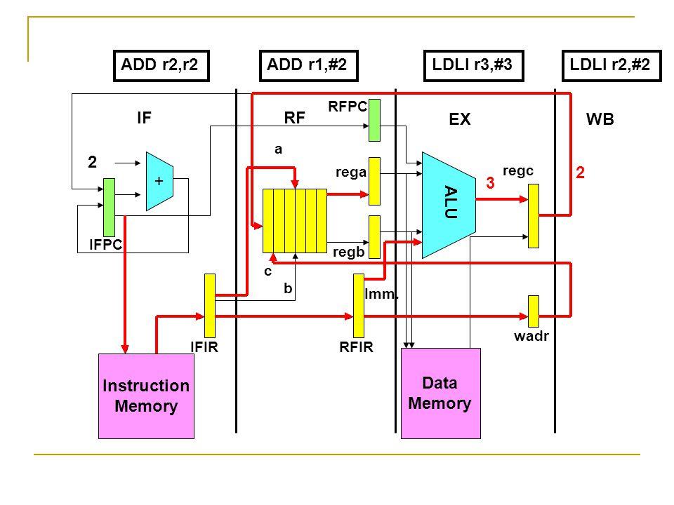 Instruction Memory + Data Memory ALU 2 IFRF EXWB IFPC RFPC IFIRRFIR wadr rega regb regc a b c Imm. ADD r2,r2LDLI r3,#3LDLI r2,#2 3 2 ADD r1,#2