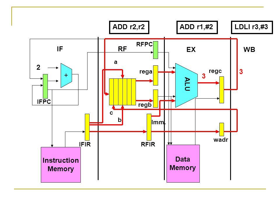Instruction Memory + Data Memory ALU 2 IFRF EXWB IFPC RFPC IFIRRFIR wadr rega regb regc a b c Imm. ADD r2,r2LDLI r3,#3 3 3 ADD r1,#2