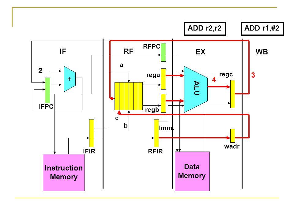 Instruction Memory + Data Memory ALU 2 IFRF EXWB IFPC RFPC IFIRRFIR wadr rega regb regc a b c Imm. ADD r2,r2 4 3 ADD r1,#2