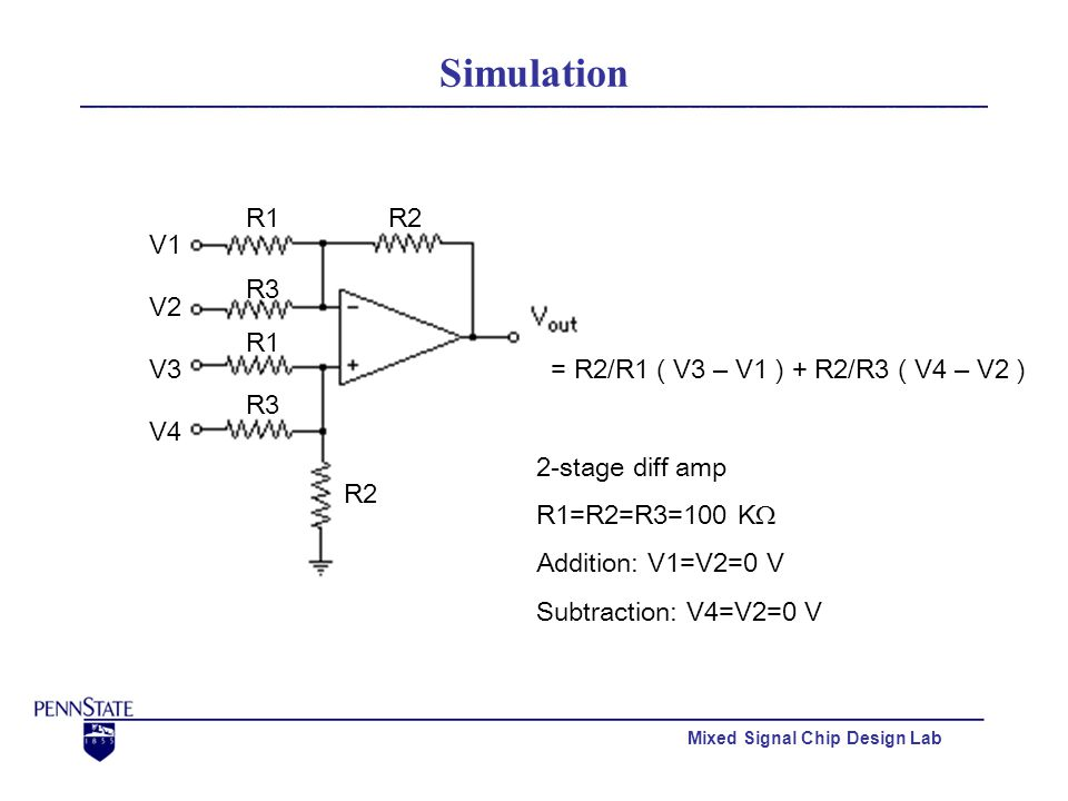 Mixed Signal Chip Design Lab Simulation R1R2 V1 V2 = R2/R1 ( V3 – V1 ) + R2/R3 ( V4 – V2 )V3 V4 R2 R1 R3 2-stage diff amp R1=R2=R3=100 KΩ Addition: V1=V2=0 V Subtraction: V4=V2=0 V
