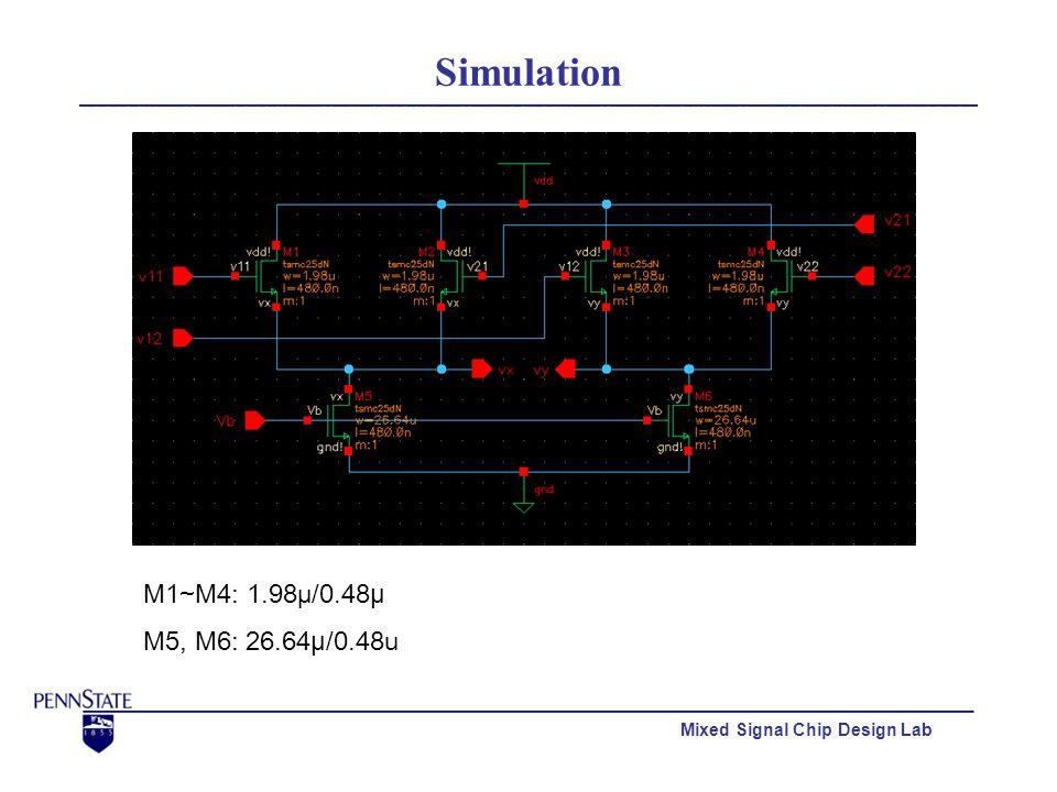 Mixed Signal Chip Design Lab Simulation M1~M4: 1.98µ/0.48µ M5, M6: 26.64µ/0.48u