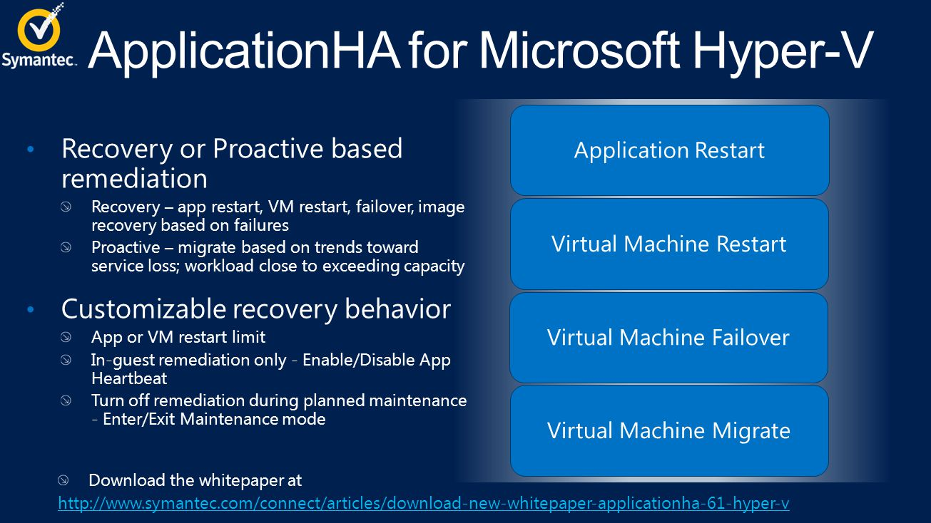 Application RestartVirtual Machine RestartVirtual Machine FailoverVirtual Machine Migrate Recovery or Proactive based remediation Recovery – app restart, VM restart, failover, image recovery based on failures Proactive – migrate based on trends toward service loss; workload close to exceeding capacity Customizable recovery behavior App or VM restart limit In-guest remediation only - Enable/Disable App Heartbeat Turn off remediation during planned maintenance - Enter/Exit Maintenance mode Download the whitepaper at http://www.symantec.com/connect/articles/download-new-whitepaper-applicationha-61-hyper-v