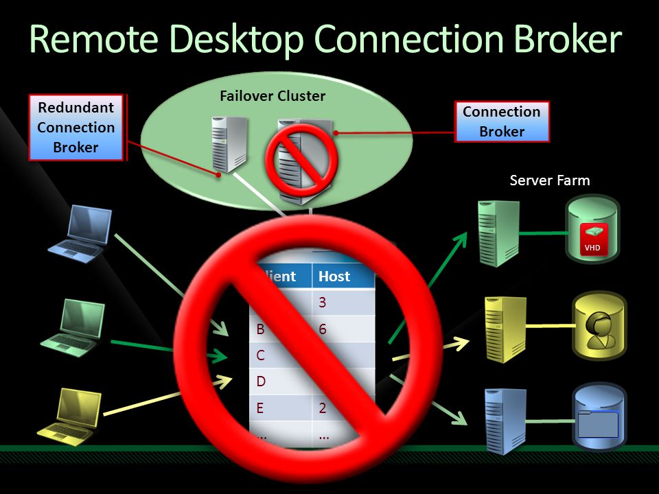Remote Desktop Connection Broker Connection Broker VHD ClientHost A3 B6 C1 D5 E2 …… Failover Cluster Redundant Connection Broker Server Farm