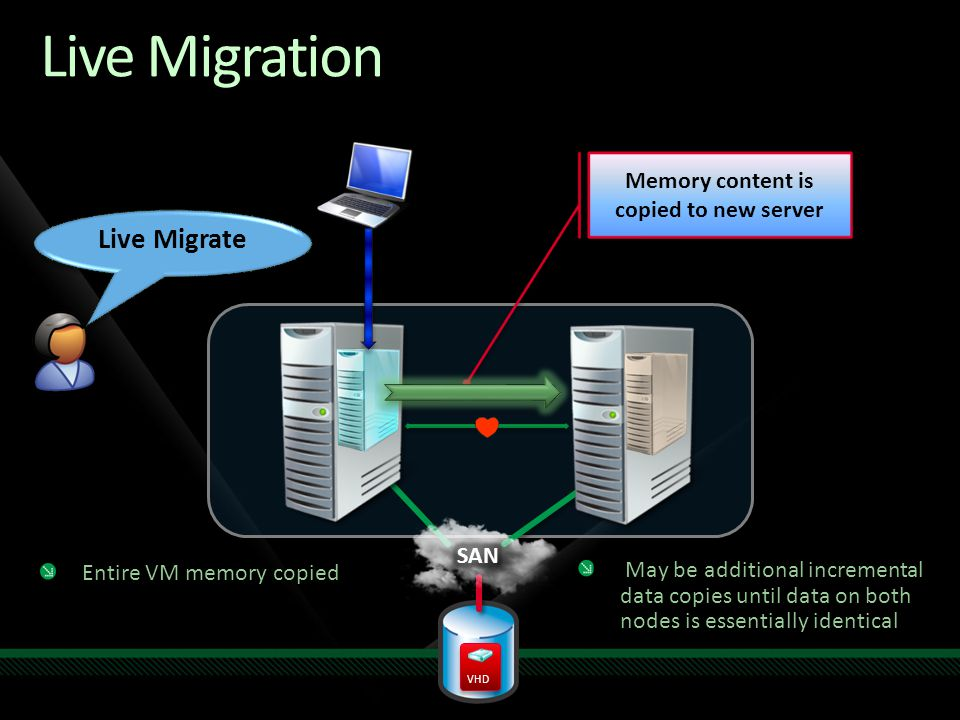 Live Migration Entire VM memory copied Memory content is copied to new server Live Migrate May be additional incremental data copies until data on bot