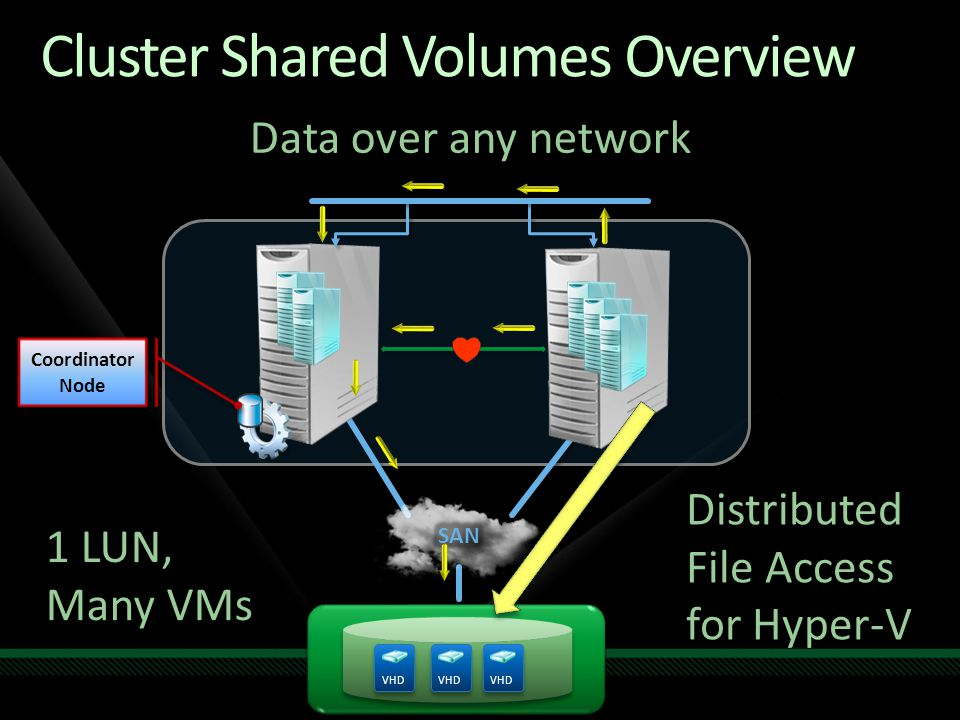 Cluster Shared Volumes Overview Data over any network VHD Coordinator Node 1 LUN, Many VMs Distributed File Access for Hyper-V