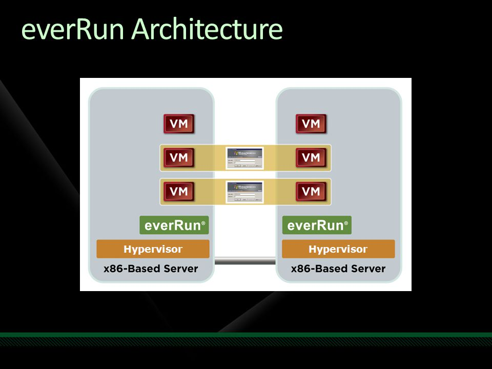everRun Architecture