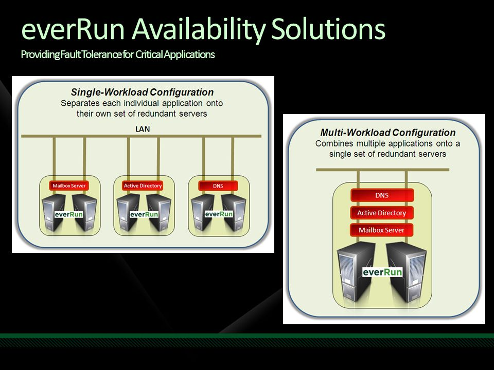 everRun Availability Solutions Providing Fault Tolerance for Critical Applications