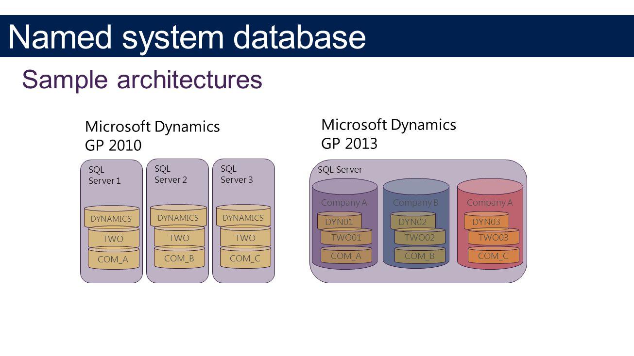 SQL Server Company A DYN01 TWO01 COM_A Company B Company A Microsoft Dynamics GP 2010 SQL Server 1 DYNAMICS TWO COM_A SQL Server 2 DYNAMICS TWO COM_B SQL Server 3 DYNAMICS TWO COM_C DYN02 TWO02 COM_B DYN03 TWO03 COM_C Microsoft Dynamics GP 2013
