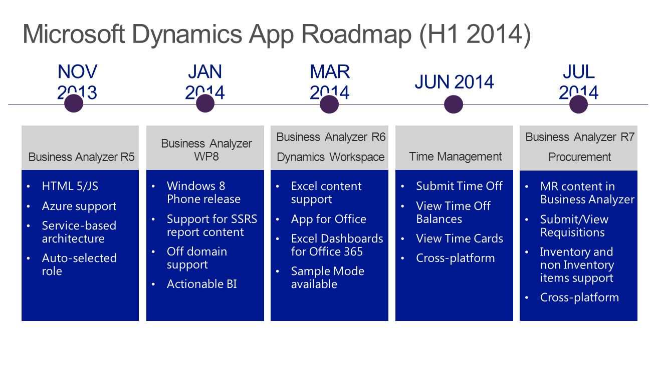 Business Analyzer WP8Business Analyzer R5 Business Analyzer R6 Dynamics Workspace Time Management Microsoft Dynamics App Roadmap (H1 2014) Business An