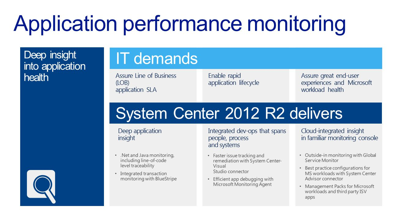 IT demands System Center 2012 R2 delivers Assure Line of Business (LOB) application SLA Enable rapid application lifecycle Assure great end-user exper