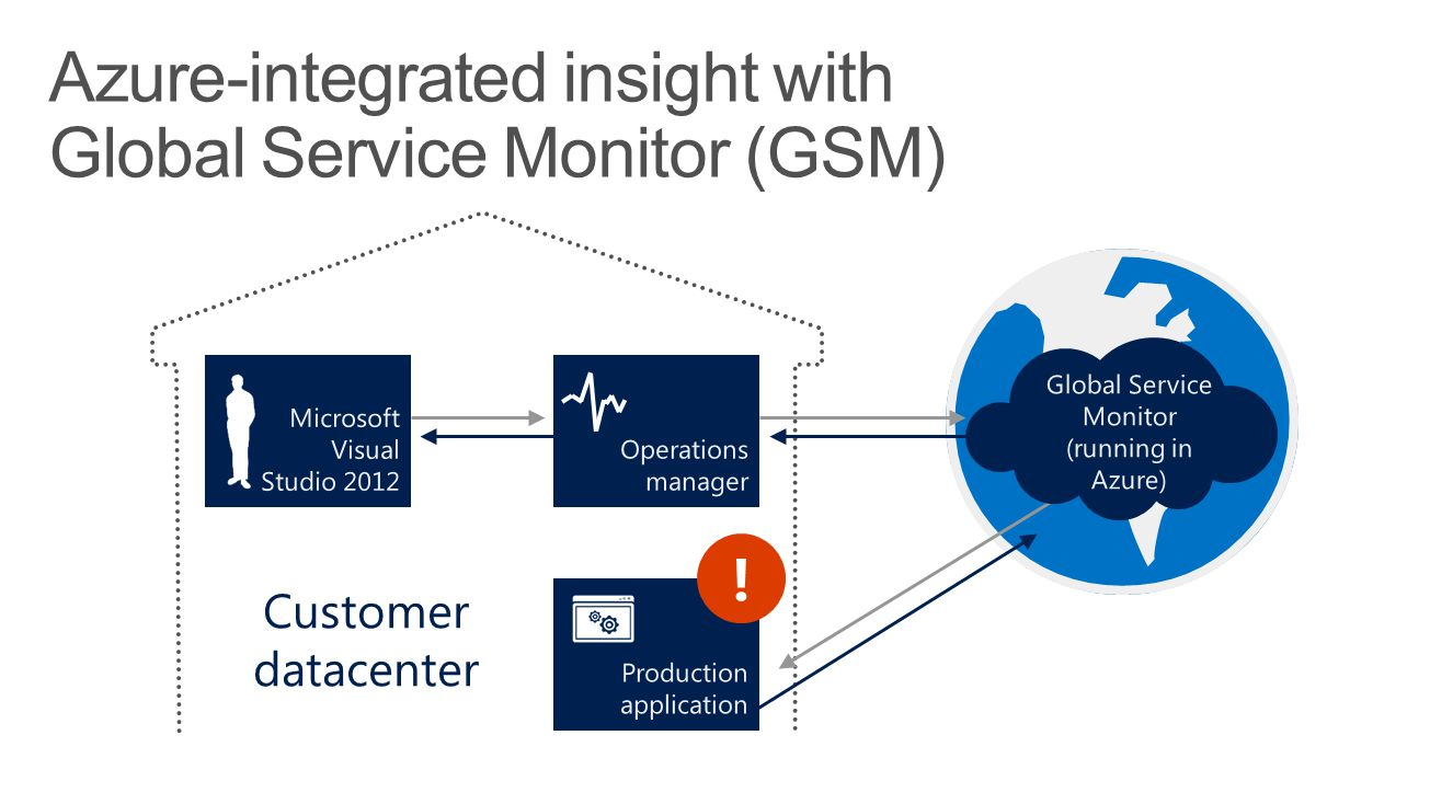 Azure-integrated insight with Global Service Monitor (GSM) ! Customer datacenter