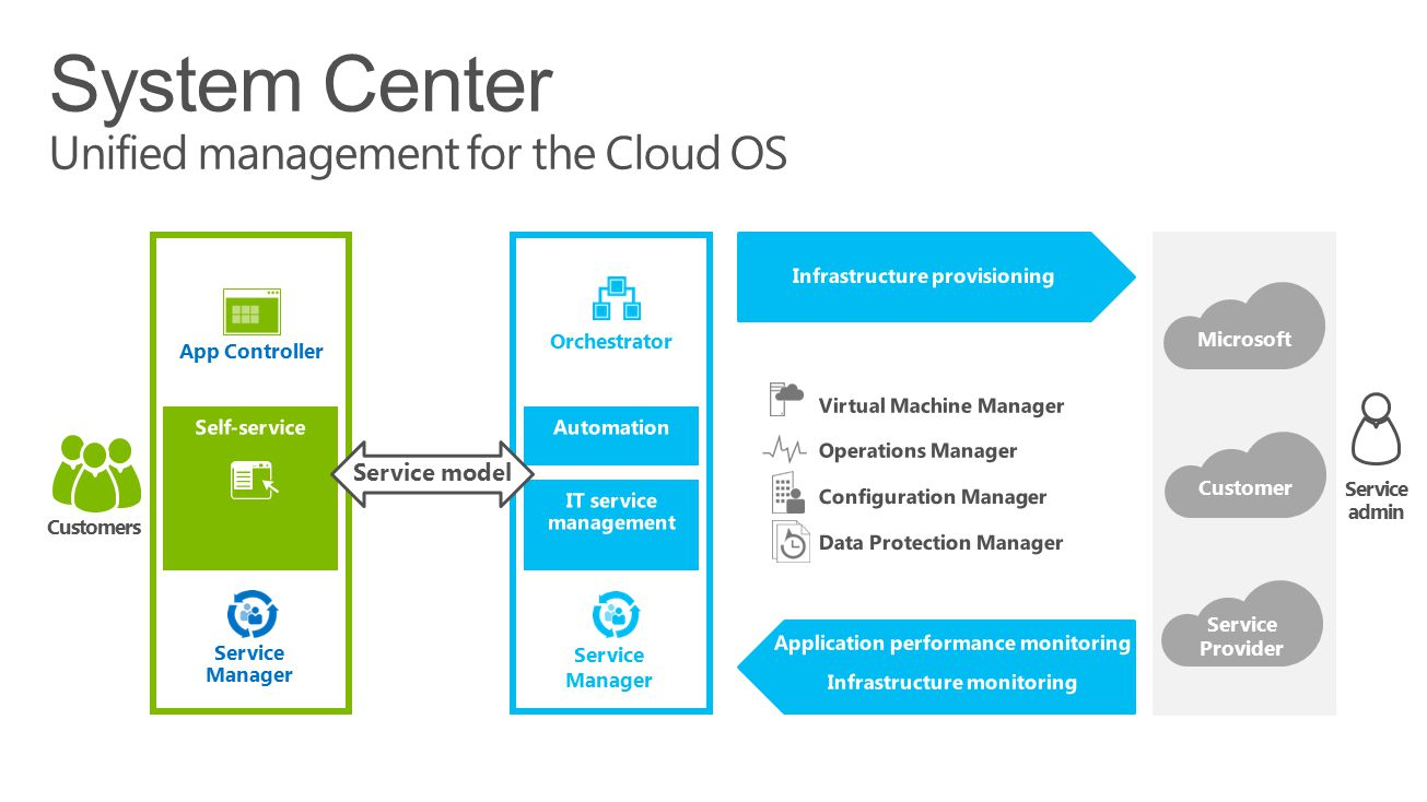 System Center Unified management for the Cloud OS App Controller Service Manager Service model Orchestrator Service Manager Service admin Customers Mi