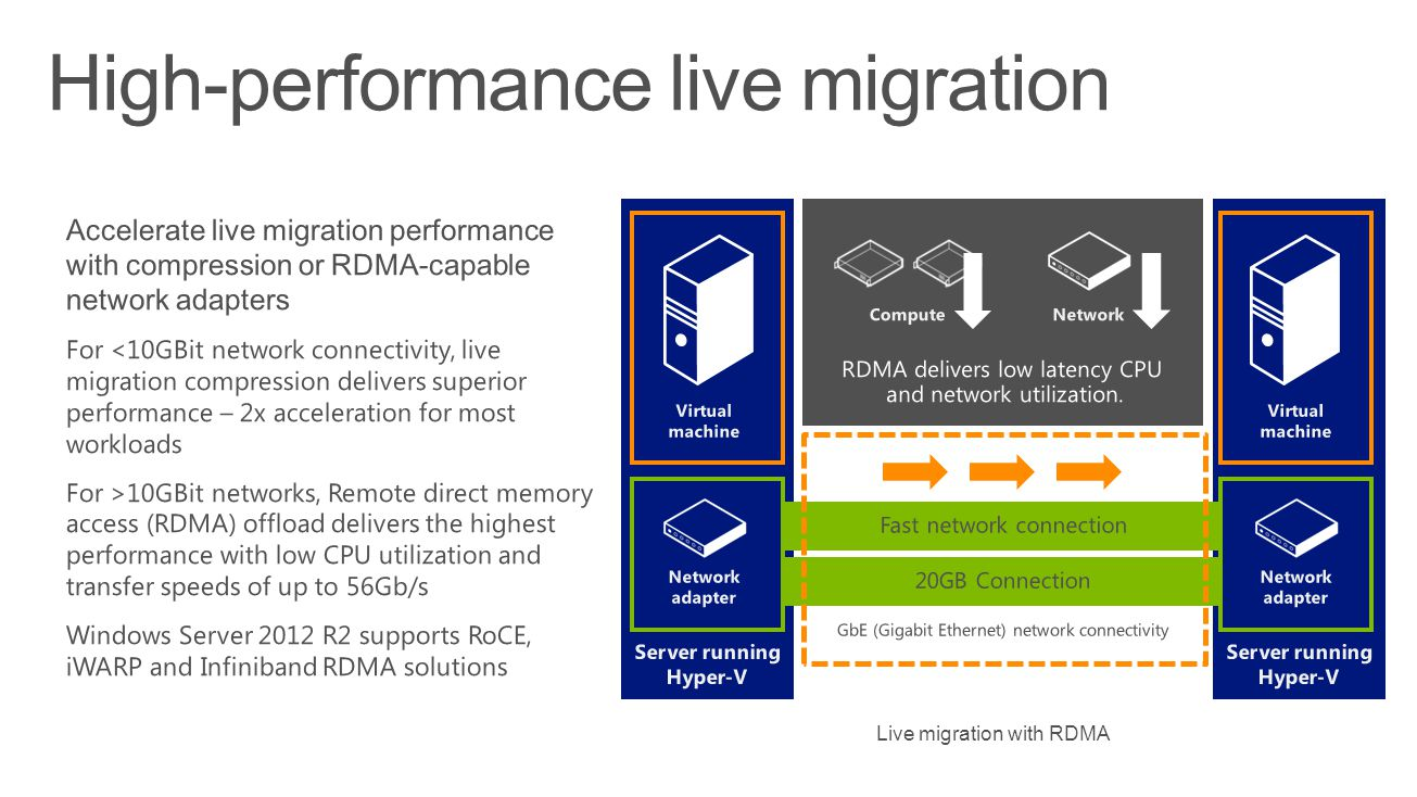 High-performance live migration Live migration with RDMA