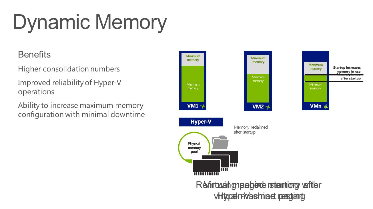 Hyper ‑ V Maximum memory Virtual machine starting with Hyper ‑ V smart paging Maximum memory Maximum memory Paging file provides additional memory for startup Removing paged memory after virtual machine restart Memory reclaimed after startup Dynamic Memory