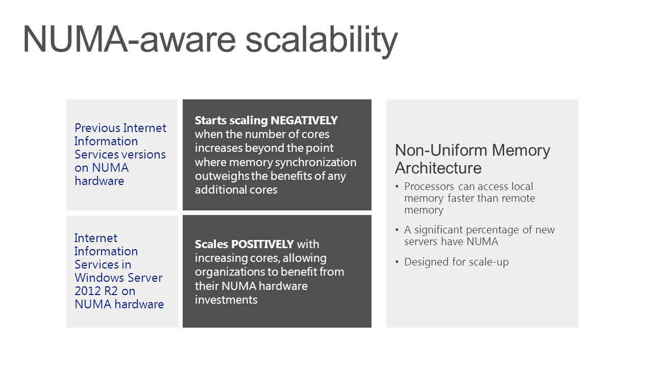 Starts scaling NEGATIVELY when the number of cores increases beyond the point where memory synchronization outweighs the benefits of any additional cores Previous Internet Information Services versions on NUMA hardware Internet Information Services in Windows Server 2012 R2 on NUMA hardware Scales POSITIVELY with increasing cores, allowing organizations to benefit from their NUMA hardware investments NUMA-aware scalability Non-Uniform Memory Architecture Processors can access local memory faster than remote memory A significant percentage of new servers have NUMA Designed for scale-up