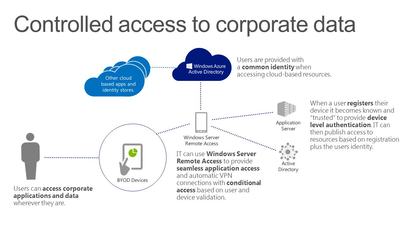 Controlled access to corporate data Users can access corporate applications and data wherever they are.