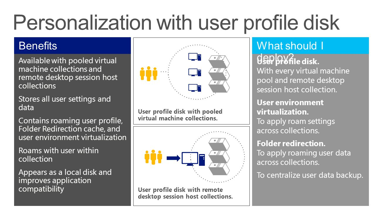 Personalization with user profile disk Available with pooled virtual machine collections and remote desktop session host collections Stores all user settings and data Contains roaming user profile, Folder Redirection cache, and user environment virtualization Roams with user within collection Appears as a local disk and improves application compatibility User profile disk.