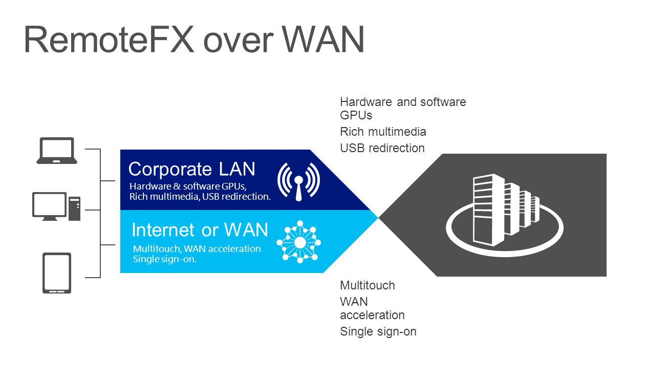 Corporate LAN Hardware & software GPUs, Rich multimedia, USB redirection. Internet or WAN Multitouch, WAN acceleration Single sign-on. Hardware and so