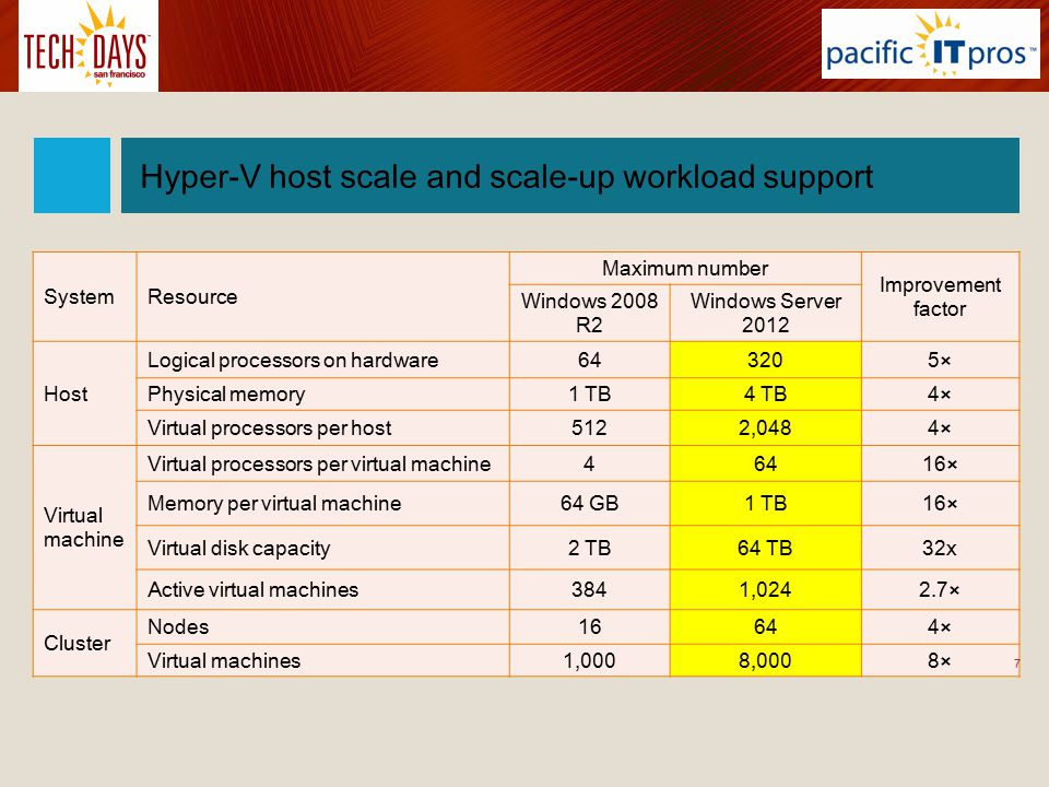 Hyper-V Versions Windows Hyper-V Server 2012 R2 –Unlimited – free of charge Windows Server 2012 R2 Standard –2 VMs Windows Server 2012 R2 Datacenter –Unlimited 8