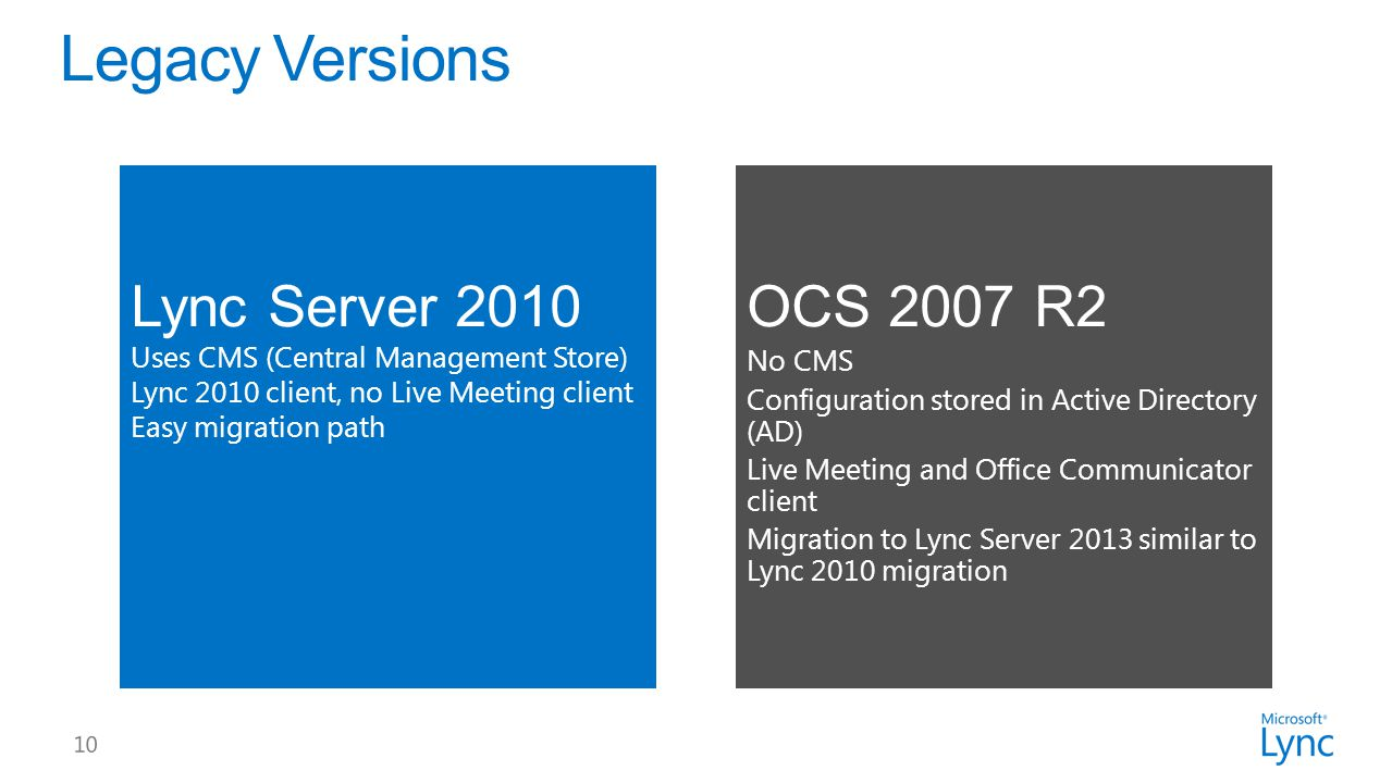 Lync Server 2010 Uses CMS (Central Management Store) Lync 2010 client, no Live Meeting client Easy migration path OCS 2007 R2 No CMS Configuration stored in Active Directory (AD) Live Meeting and Office Communicator client Migration to Lync Server 2013 similar to Lync 2010 migration