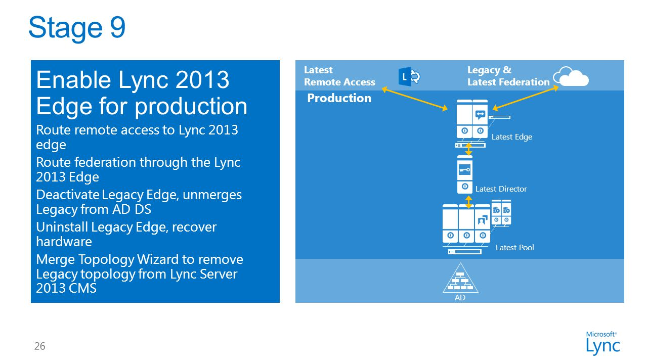 Enable Lync 2013 Edge for production Route remote access to Lync 2013 edge Route federation through the Lync 2013 Edge Deactivate Legacy Edge, unmerges Legacy from AD DS Uninstall Legacy Edge, recover hardware Merge Topology Wizard to remove Legacy topology from Lync Server 2013 CMS Latest Pool Production Latest Director AD Legacy & Latest Federation Latest Remote Access Latest Edge