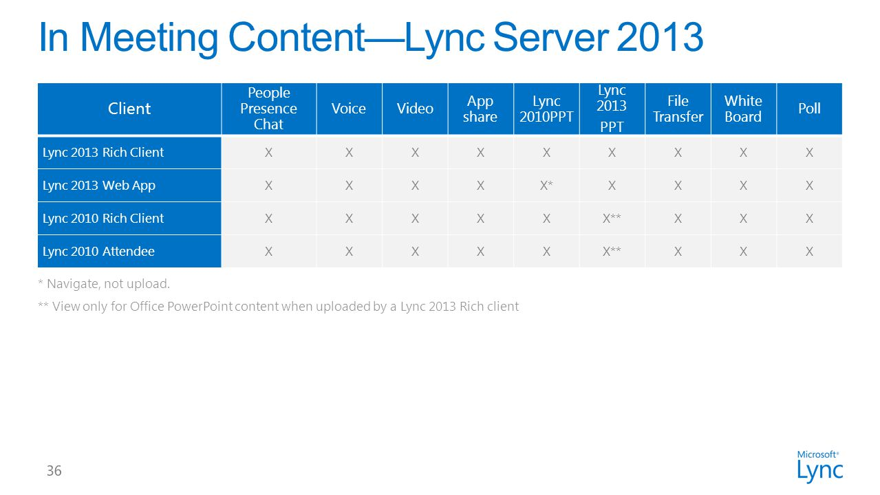 * Navigate, not upload. ** View only for Office PowerPoint content when uploaded by a Lync 2013 Rich client Client People Presence Chat VoiceVideo App
