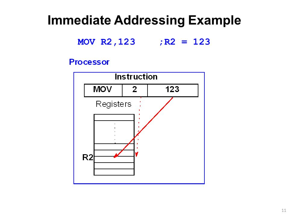 11 Immediate Addressing Example MOV R2,123 ;R2 = 123