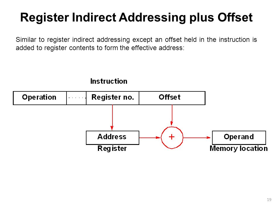 19 Register Indirect Addressing plus Offset Similar to register indirect addressing except an offset held in the instruction is added to register contents to form the effective address: