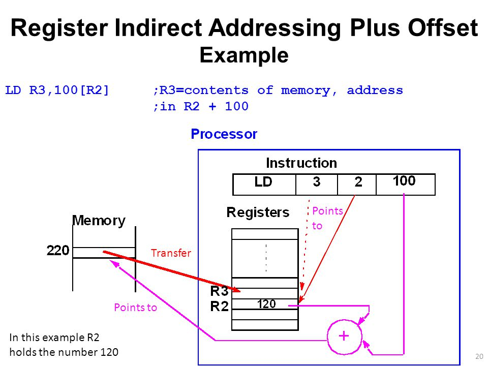 20 Register Indirect Addressing Plus Offset Example LD R3,100[R2];R3=contents of memory, address ;in R2 + 100 In this example R2 holds the number 120 Points to Transfer Points to