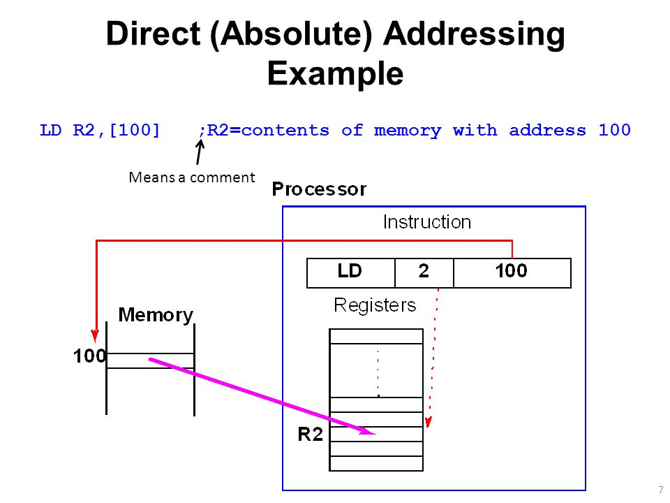 7 Direct (Absolute) Addressing Example LD R2,[100] ;R2=contents of memory with address 100 Means a comment