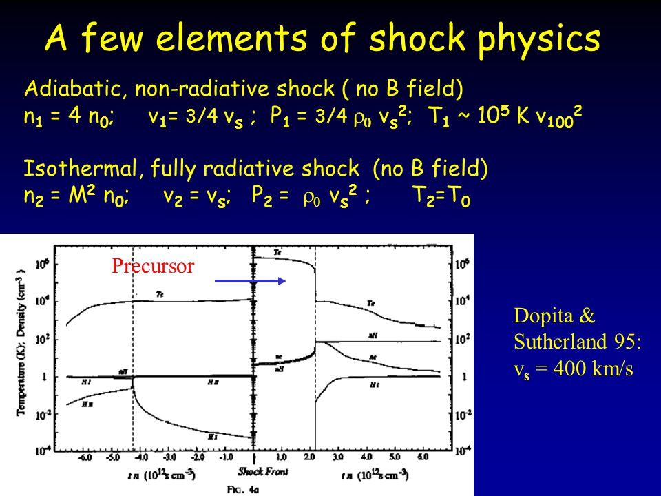 A few elements of shock physics Adiabatic, non-radiative shock ( no B field) n 1 = 4 n 0 ; v 1 = 3/4 v s ; P 1 = 3/4   v s 2 ; T 1 ~ 10 5 K v 100 2 Isothermal, fully radiative shock (no B field) n 2 = M 2 n 0 ; v 2 = v s ; P 2 =   v s 2 ; T 2 =T 0 Dopita & Sutherland 95: v s = 400 km/s Precursor