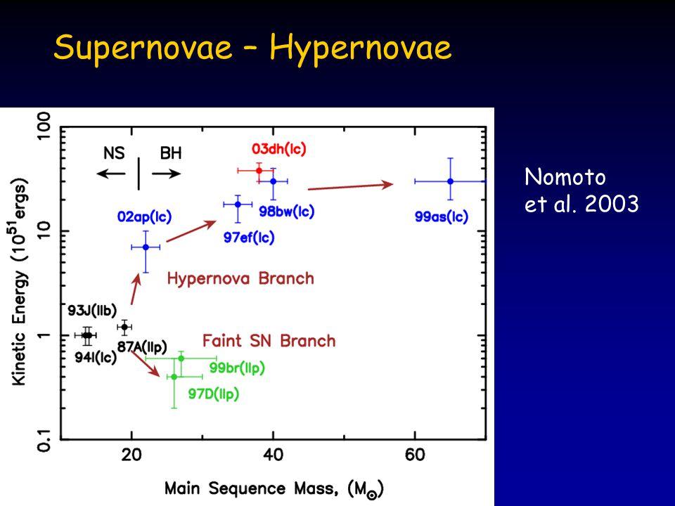 Supernovae – Hypernovae Nomoto et al. 2003