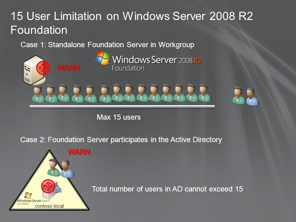 Max 15 users contoso.local Total number of users in AD cannot exceed 15 Case 2: Foundation Server participates in the Active Directory 15 User Limitation on Windows Server 2008 R2 Foundation Case 1: Standalone Foundation Server in Workgroup